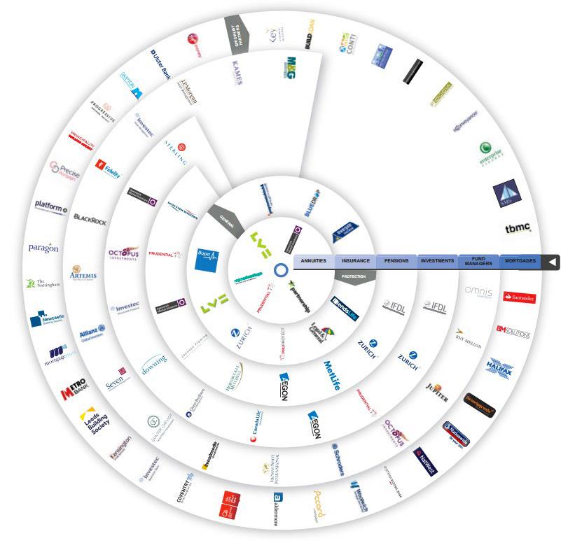 wheel of providers