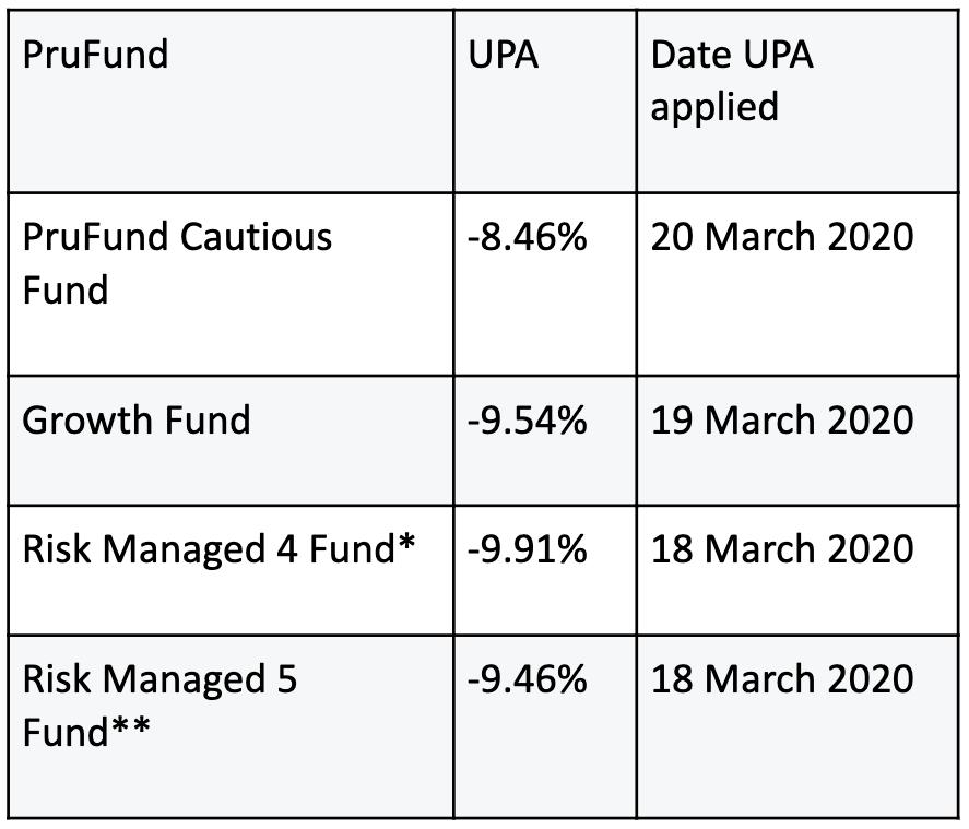 PruFund Investment Plan
