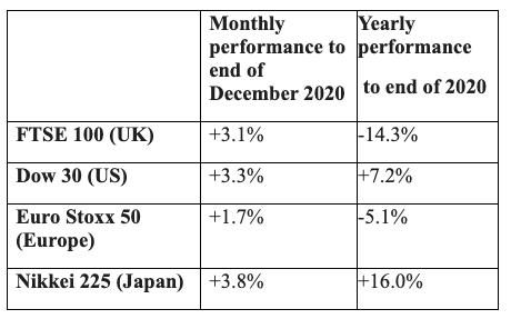 December Markets