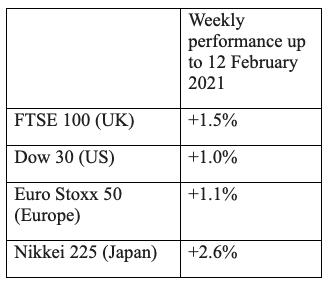 Week ending 12 February 2021 market update